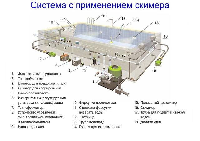 Схема конструкция бассейна: http://eightelv.appspot.com/shema-konstrukciya-bassyayna.html
