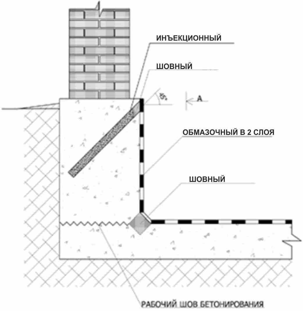Тоннеля метро гидроизоляция