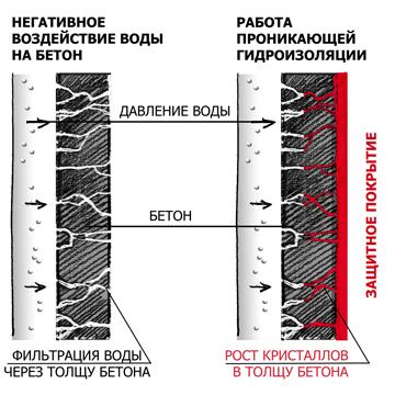 Виды проникающей гидроизоляции бетона температура укладываемой бетонной смеси